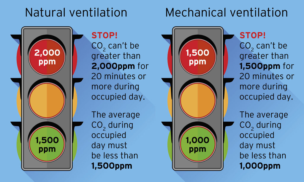 CO2 Traffic Light System