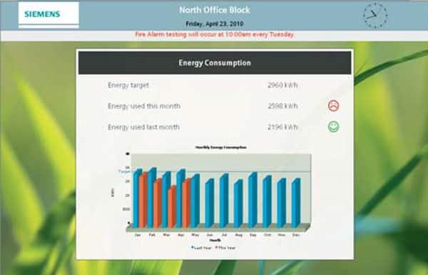 Siemens Energy Efficient Display