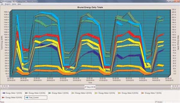 Siemens Green Building Monitor